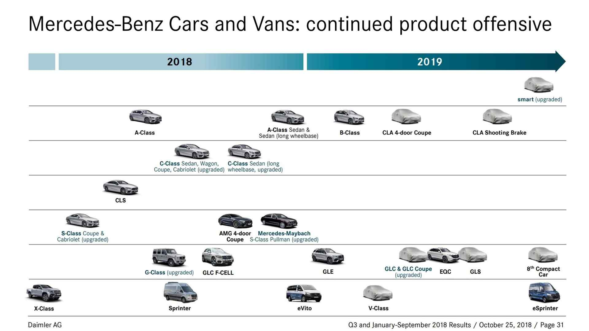 2019 Mercedes Roadmap Quietly Revealed: Here's What's Coming